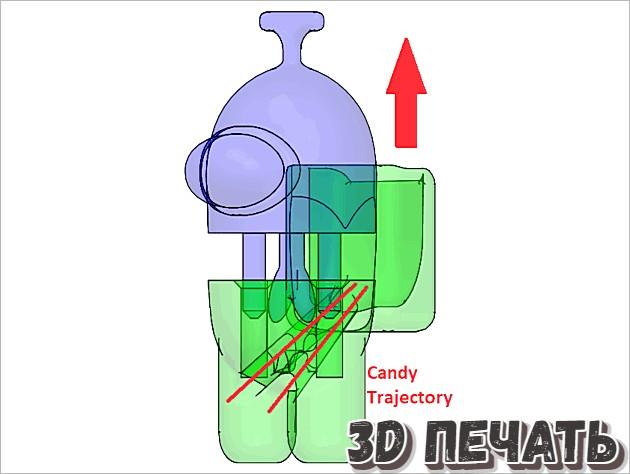Диспенсеры для конфет